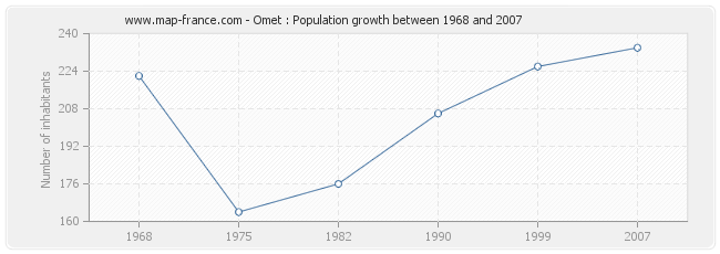 Population Omet