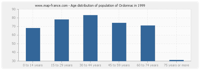 Age distribution of population of Ordonnac in 1999