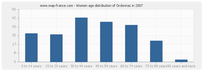 Women age distribution of Ordonnac in 2007