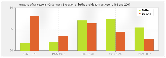 Ordonnac : Evolution of births and deaths between 1968 and 2007