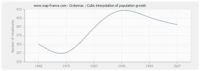 Ordonnac : Cubic interpolation of population growth