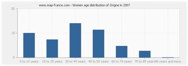 Women age distribution of Origne in 2007