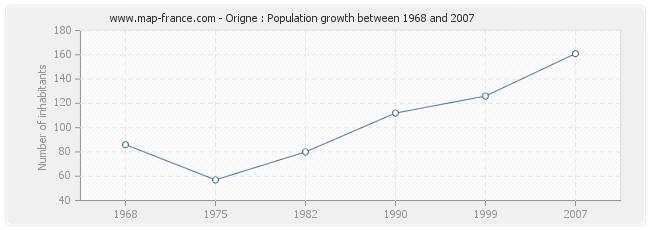 Population Origne