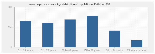 Age distribution of population of Paillet in 1999