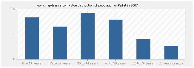 Age distribution of population of Paillet in 2007