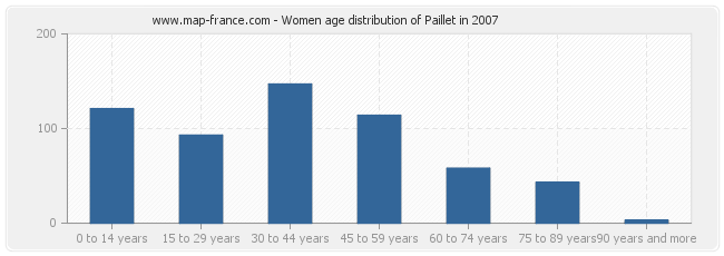 Women age distribution of Paillet in 2007