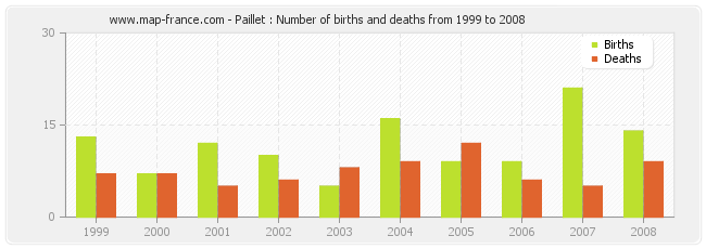 Paillet : Number of births and deaths from 1999 to 2008