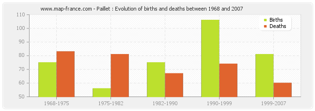 Paillet : Evolution of births and deaths between 1968 and 2007