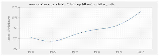 Paillet : Cubic interpolation of population growth