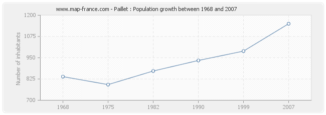 Population Paillet