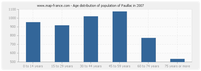 Age distribution of population of Pauillac in 2007