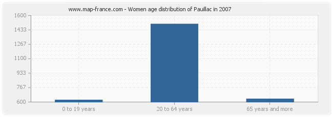 Women age distribution of Pauillac in 2007