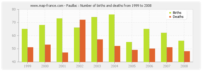 Pauillac : Number of births and deaths from 1999 to 2008