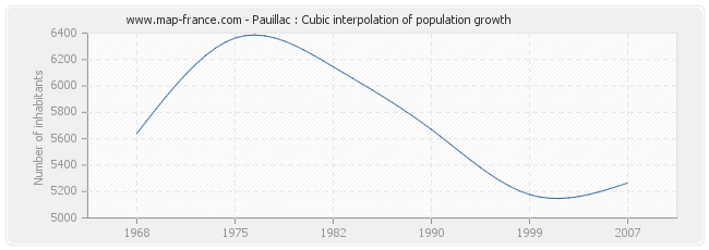 Pauillac : Cubic interpolation of population growth
