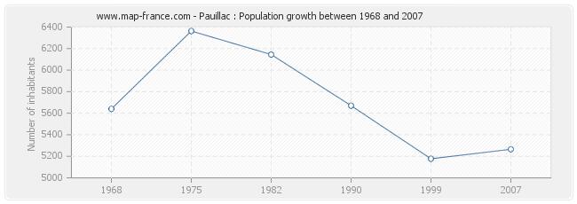 Population Pauillac