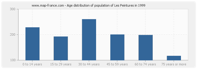 Age distribution of population of Les Peintures in 1999