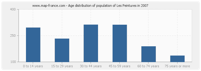 Age distribution of population of Les Peintures in 2007