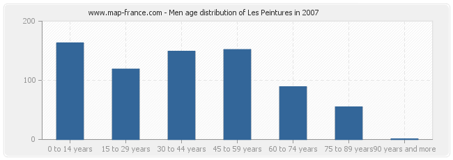 Men age distribution of Les Peintures in 2007