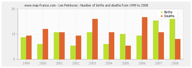 Les Peintures : Number of births and deaths from 1999 to 2008