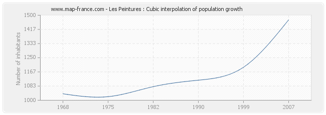 Les Peintures : Cubic interpolation of population growth