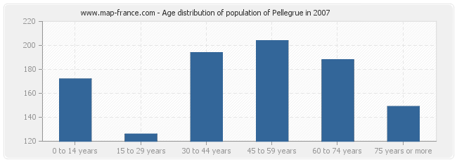 Age distribution of population of Pellegrue in 2007