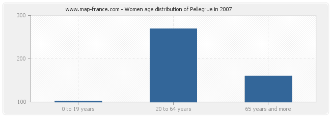 Women age distribution of Pellegrue in 2007