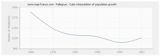 Pellegrue : Cubic interpolation of population growth