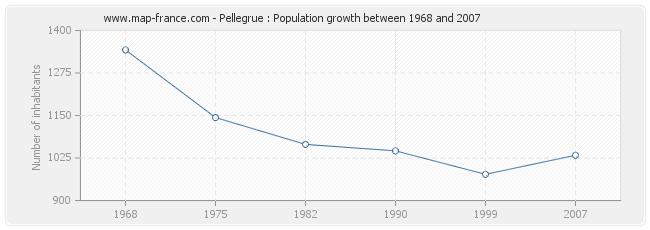 Population Pellegrue