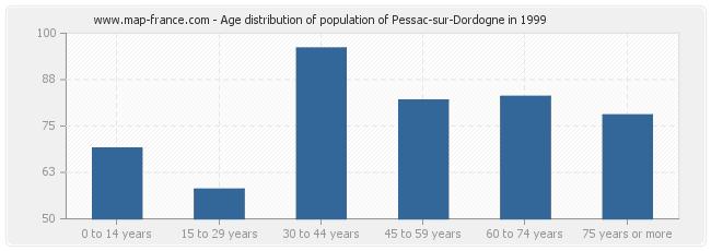 Age distribution of population of Pessac-sur-Dordogne in 1999
