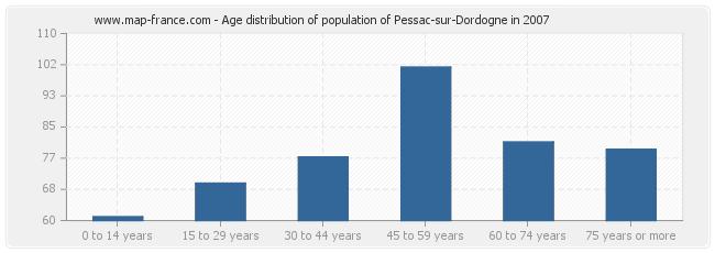 Age distribution of population of Pessac-sur-Dordogne in 2007