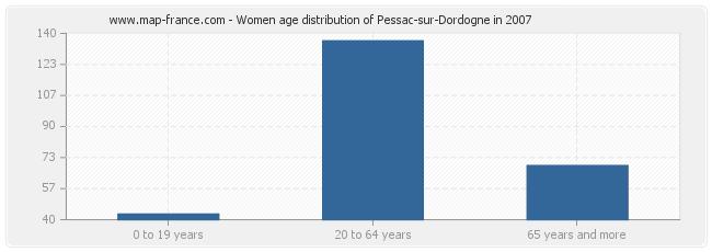 Women age distribution of Pessac-sur-Dordogne in 2007