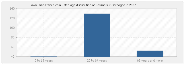 Men age distribution of Pessac-sur-Dordogne in 2007