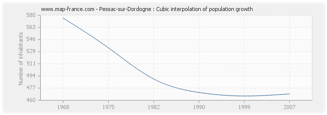 Pessac-sur-Dordogne : Cubic interpolation of population growth