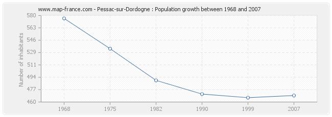 Population Pessac-sur-Dordogne