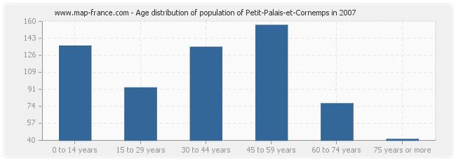 Age distribution of population of Petit-Palais-et-Cornemps in 2007
