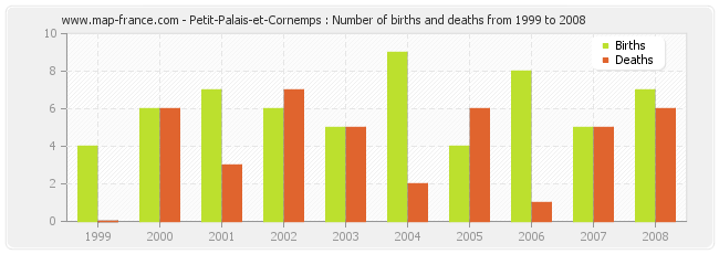 Petit-Palais-et-Cornemps : Number of births and deaths from 1999 to 2008