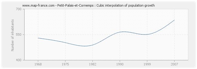 Petit-Palais-et-Cornemps : Cubic interpolation of population growth