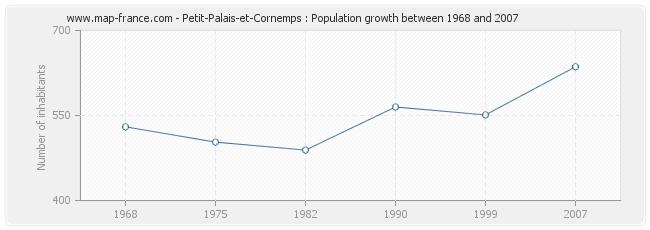 Population Petit-Palais-et-Cornemps