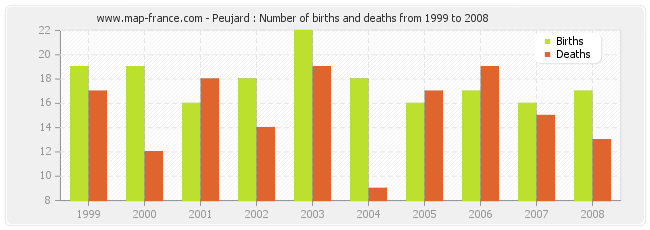 Peujard : Number of births and deaths from 1999 to 2008