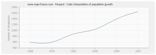 Peujard : Cubic interpolation of population growth