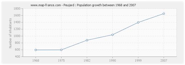 Population Peujard