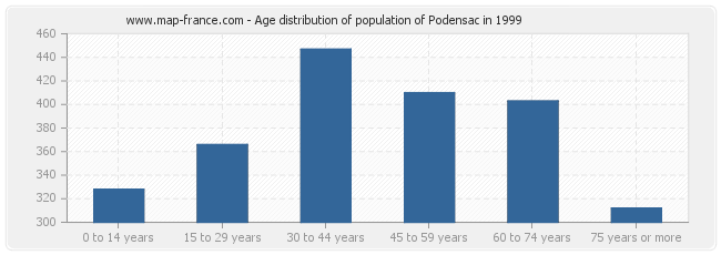Age distribution of population of Podensac in 1999