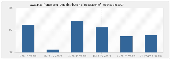 Age distribution of population of Podensac in 2007