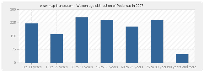 Women age distribution of Podensac in 2007