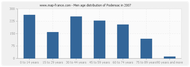 Men age distribution of Podensac in 2007