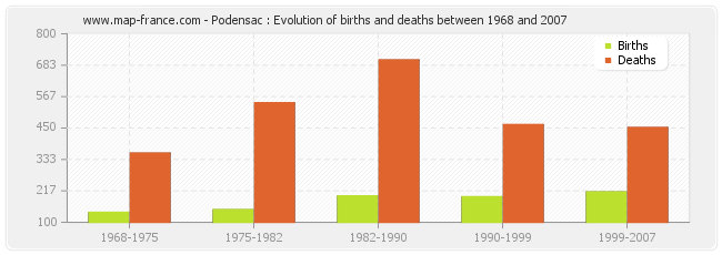 Podensac : Evolution of births and deaths between 1968 and 2007