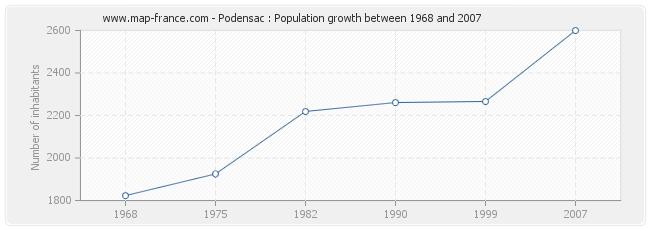 Population Podensac