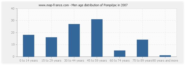Men age distribution of Pompéjac in 2007