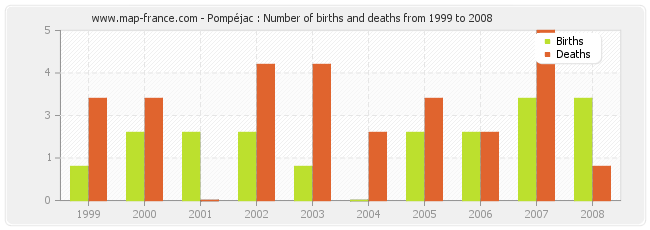 Pompéjac : Number of births and deaths from 1999 to 2008