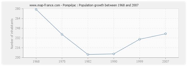 Population Pompéjac